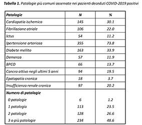 COVID-19 e riflessioni
