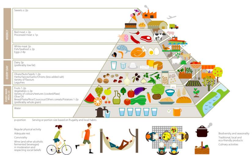 Piramide alimentare: valori nutrizionali e non solo!